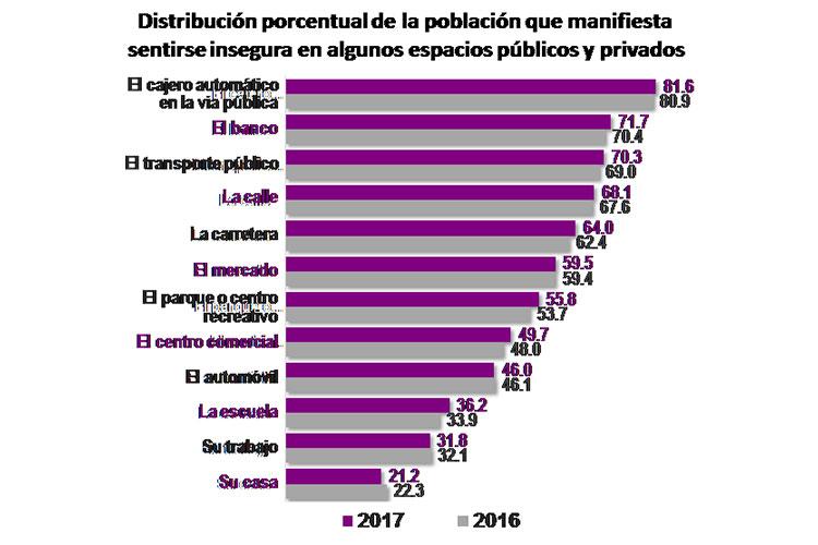 Extorsión, el delito más cometido en 2016 en Michoacán: Envipe